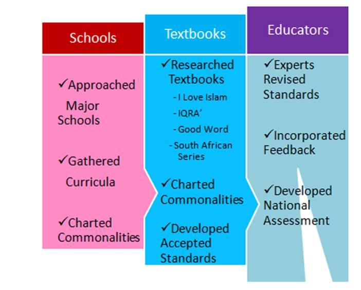 ISST - National Standards